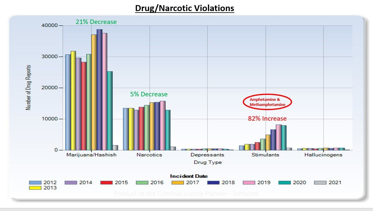 Drug _ Narcotics Trends