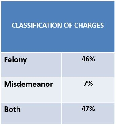 Classification of Charges